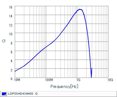 Q-周波数特性 | LQP02HQ43NH02(LQP02HQ43NH02B,LQP02HQ43NH02L,LQP02HQ43NH02E)