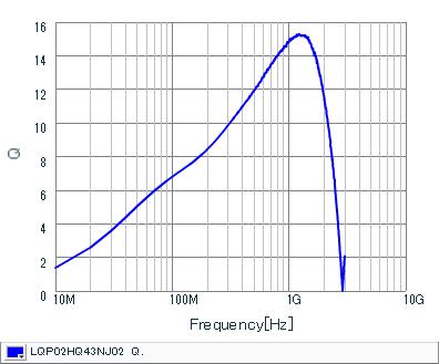 Q-Frequency Characteristics | LQP02HQ43NJ02(LQP02HQ43NJ02B,LQP02HQ43NJ02L,LQP02HQ43NJ02E)