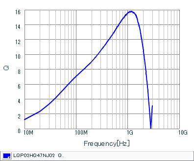 Q-Frequency Characteristics | LQP02HQ47NJ02(LQP02HQ47NJ02B,LQP02HQ47NJ02L,LQP02HQ47NJ02E)