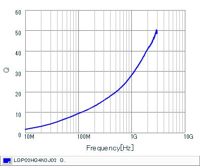 Q频率特性 | LQP02HQ4N3J02(LQP02HQ4N3J02B,LQP02HQ4N3J02L,LQP02HQ4N3J02E)