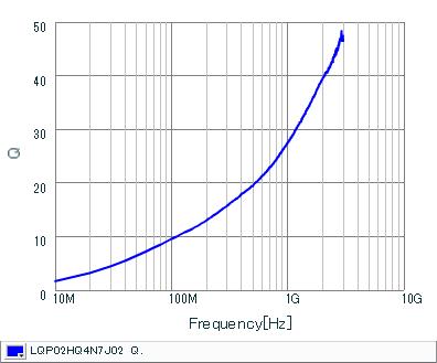 Q频率特性 | LQP02HQ4N7J02(LQP02HQ4N7J02B,LQP02HQ4N7J02L,LQP02HQ4N7J02E)