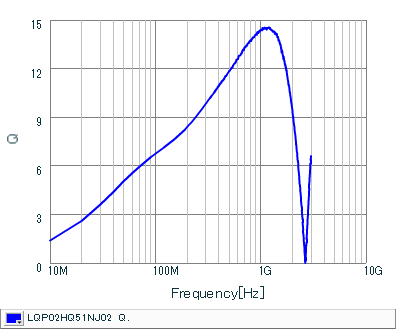 Q-周波数特性 | LQP02HQ51NJ02(LQP02HQ51NJ02B,LQP02HQ51NJ02L,LQP02HQ51NJ02E)
