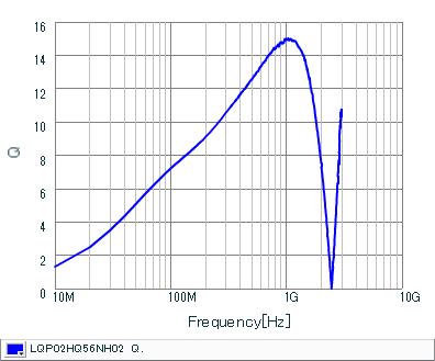 Q频率特性 | LQP02HQ56NH02(LQP02HQ56NH02B,LQP02HQ56NH02L,LQP02HQ56NH02E)