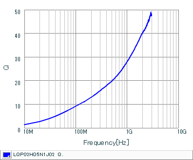 Q频率特性 | LQP02HQ5N1J02(LQP02HQ5N1J02B,LQP02HQ5N1J02L,LQP02HQ5N1J02E)