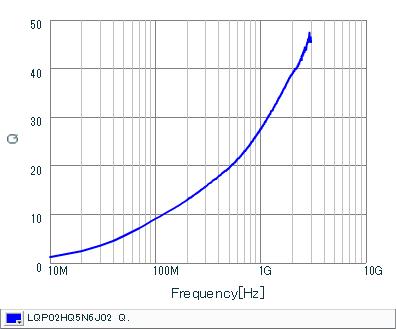Q频率特性   LQP02HQ5N6J02(LQP02HQ5N6J02B,LQP02HQ5N6J02L,LQP02HQ5N6J02E)