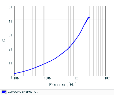 Q频率特性 | LQP02HQ6N2H02(LQP02HQ6N2H02B,LQP02HQ6N2H02L,LQP02HQ6N2H02E)