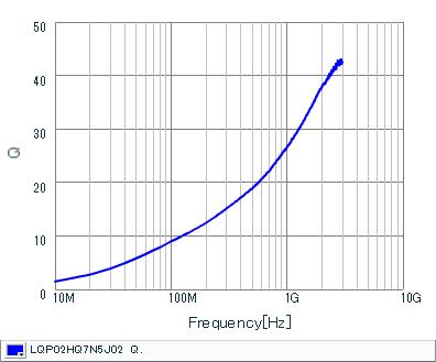 Q频率特性 | LQP02HQ7N5J02(LQP02HQ7N5J02B,LQP02HQ7N5J02L,LQP02HQ7N5J02E)
