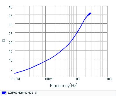 Q频率特性 | LQP02HQ8N2H02(LQP02HQ8N2H02B,LQP02HQ8N2H02L,LQP02HQ8N2H02E)