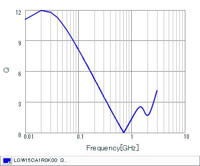Q-Frequency Characteristics | LQW15CA1R0K00(LQW15CA1R0K00B,LQW15CA1R0K00D)