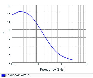 Q-周波数特性 | LQW15CA22NJ00(LQW15CA22NJ00B,LQW15CA22NJ00D)