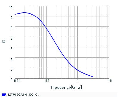 Q-周波数特性 | LQW15CA39NJ00(LQW15CA39NJ00B,LQW15CA39NJ00D)