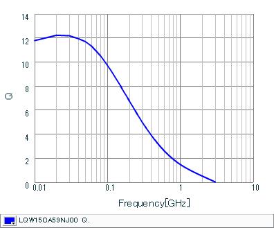 Q-Frequency Characteristics | LQW15CA59NJ00(LQW15CA59NJ00B,LQW15CA59NJ00D)