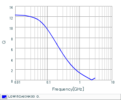 Q-Frequency Characteristics   LQW15CA83NK00(LQW15CA83NK00B,LQW15CA83NK00D)