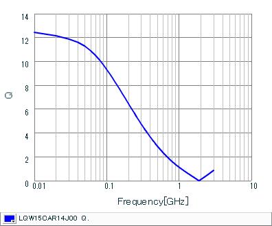 Q-周波数特性 | LQW15CAR14J00(LQW15CAR14J00B,LQW15CAR14J00D)