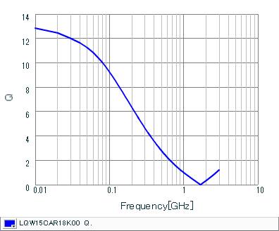Q-Frequency Characteristics | LQW15CAR18K00(LQW15CAR18K00B,LQW15CAR18K00D)