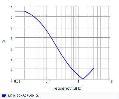 Q-Frequency Characteristics | LQW15CAR27J00(LQW15CAR27J00B,LQW15CAR27J00D)