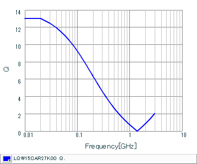 Q-Frequency Characteristics | LQW15CAR27K00(LQW15CAR27K00B,LQW15CAR27K00D)