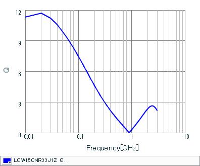 Q-Frequency Characteristics   LQW15CNR33J1Z(LQW15CNR33J1ZB,LQW15CNR33J1ZD)