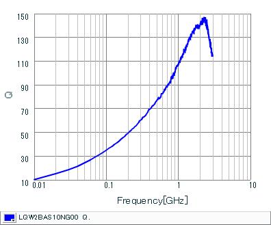 Q-Frequency Characteristics   LQW2BAS10NG00(LQW2BAS10NG00B,LQW2BAS10NG00L,LQW2BAS10NG00K)