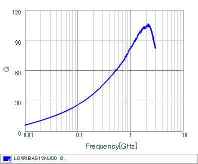 Q-Frequency Characteristics | LQW2BAS12NJ00(LQW2BAS12NJ00B,LQW2BAS12NJ00L,LQW2BAS12NJ00K)