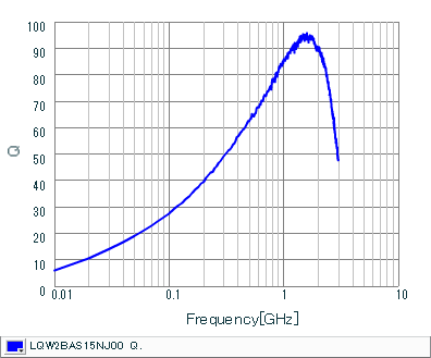 Q-Frequency Characteristics | LQW2BAS15NJ00(LQW2BAS15NJ00B,LQW2BAS15NJ00L,LQW2BAS15NJ00K)