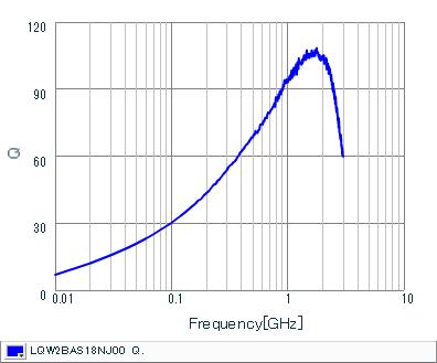 Q-Frequency Characteristics | LQW2BAS18NJ00(LQW2BAS18NJ00B,LQW2BAS18NJ00L,LQW2BAS18NJ00K)