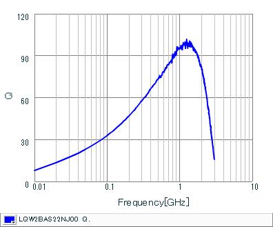 Q-Frequency Characteristics   LQW2BAS22NJ00(LQW2BAS22NJ00B,LQW2BAS22NJ00L,LQW2BAS22NJ00K)