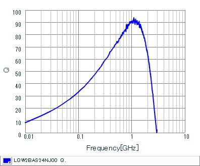 Q-周波数特性 | LQW2BAS24NJ00(LQW2BAS24NJ00B,LQW2BAS24NJ00L,LQW2BAS24NJ00K)