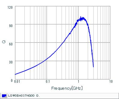 Q-Frequency Characteristics | LQW2BAS27NG00(LQW2BAS27NG00B,LQW2BAS27NG00L,LQW2BAS27NG00K)