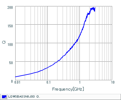 Q-Frequency Characteristics | LQW2BAS2N8J00(LQW2BAS2N8J00B,LQW2BAS2N8J00L,LQW2BAS2N8J00K)