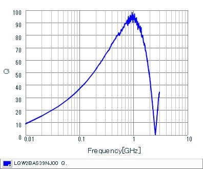 Q-Frequency Characteristics | LQW2BAS39NJ00(LQW2BAS39NJ00B,LQW2BAS39NJ00L,LQW2BAS39NJ00K)
