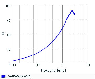 Q-Frequency Characteristics | LQW2BAS6N8J00(LQW2BAS6N8J00B,LQW2BAS6N8J00L,LQW2BAS6N8J00K)