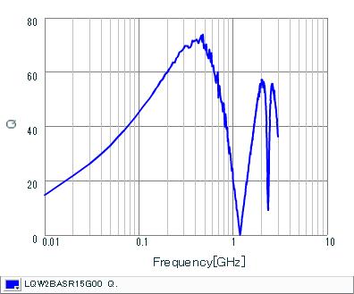 Q-Frequency Characteristics | LQW2BASR15G00(LQW2BASR15G00B,LQW2BASR15G00L,LQW2BASR15G00K)