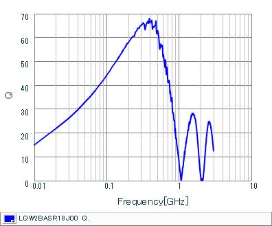 Q-Frequency Characteristics | LQW2BASR18J00(LQW2BASR18J00B,LQW2BASR18J00L,LQW2BASR18J00K)