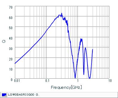 Q-Frequency Characteristics | LQW2BASR33G00(LQW2BASR33G00B,LQW2BASR33G00L,LQW2BASR33G00K)
