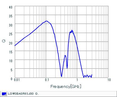 Q-Frequency Characteristics | LQW2BASR82J00(LQW2BASR82J00B,LQW2BASR82J00L,LQW2BASR82J00K)