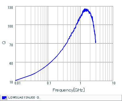 Q-Frequency Characteristics | LQW2UAS12NJ00(LQW2UAS12NJ00B,LQW2UAS12NJ00L)