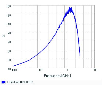 Q-Frequency Characteristics | LQW2UAS18NJ00(LQW2UAS18NJ00B,LQW2UAS18NJ00L)