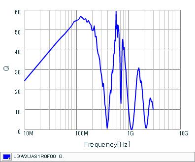 Q-Frequency Characteristics | LQW2UAS1R0F00(LQW2UAS1R0F00B,LQW2UAS1R0F00L)