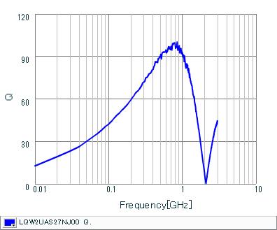 Q-Frequency Characteristics | LQW2UAS27NJ00(LQW2UAS27NJ00B,LQW2UAS27NJ00L)