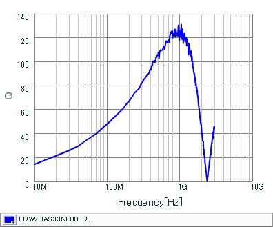 Q-Frequency Characteristics | LQW2UAS33NF00(LQW2UAS33NF00B,LQW2UAS33NF00L)