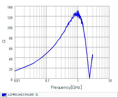 Q-Frequency Characteristics | LQW2UAS33NJ00(LQW2UAS33NJ00B,LQW2UAS33NJ00L)
