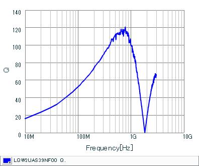 Q-Frequency Characteristics | LQW2UAS39NF00(LQW2UAS39NF00B,LQW2UAS39NF00L)