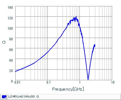 Q-Frequency Characteristics | LQW2UAS39NJ00(LQW2UAS39NJ00B,LQW2UAS39NJ00L)