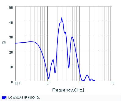 Q-Frequency Characteristics | LQW2UAS3R9J00(LQW2UAS3R9J00B,LQW2UAS3R9J00L)