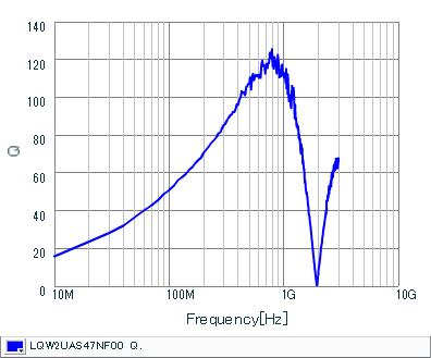 Q-Frequency Characteristics | LQW2UAS47NF00(LQW2UAS47NF00B,LQW2UAS47NF00L)