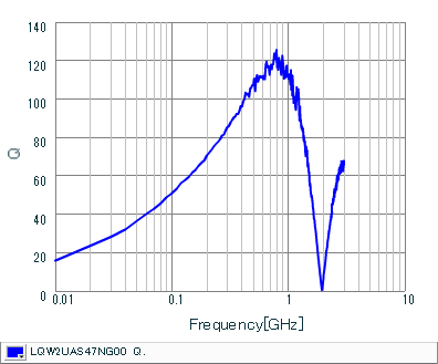Q-Frequency Characteristics | LQW2UAS47NG00(LQW2UAS47NG00B,LQW2UAS47NG00L)