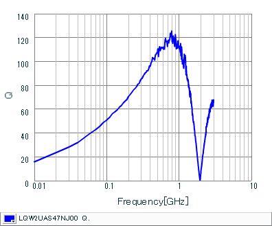 Q-Frequency Characteristics | LQW2UAS47NJ00(LQW2UAS47NJ00B,LQW2UAS47NJ00L)