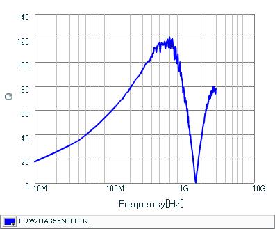 Q-Frequency Characteristics   LQW2UAS56NF00(LQW2UAS56NF00B,LQW2UAS56NF00L)