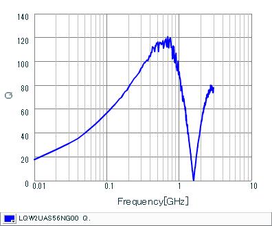 Q-Frequency Characteristics | LQW2UAS56NG00(LQW2UAS56NG00B,LQW2UAS56NG00L)